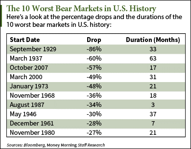 Bear Market History: The 10 Biggest S&P 500 Pullbacks