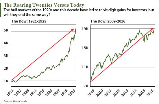 1929 stock market crash versus today