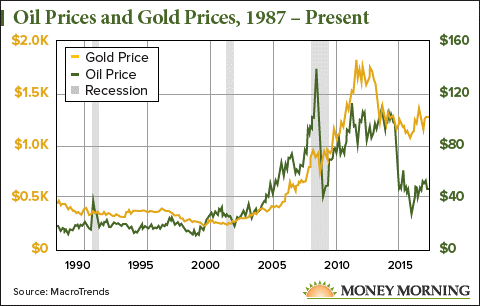 oil and gold prices relationship