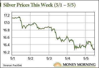 silver price news