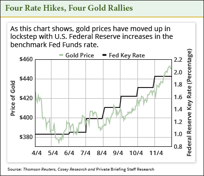 four rate hike graphic