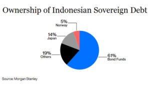 Indonesian debt