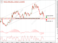 FREE Commodity Gold, Natural gas, Aluminium, Nickel ...