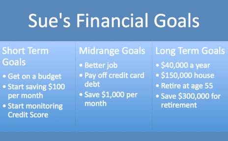 Make a Budget - Financial Goals