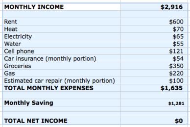 Make a Budget Income