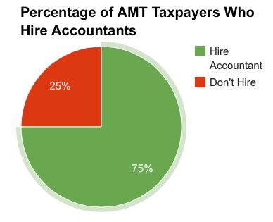 When to Hire an Accountant AMT