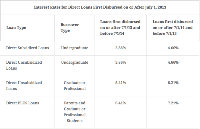 federal student loan rates