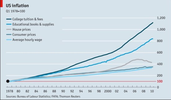 college savings 529 plan tuition skyrocketing