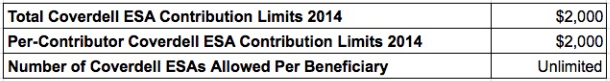 coverdell esa contribution limits