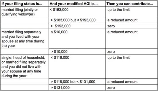 ira contribution limits 2015 income
