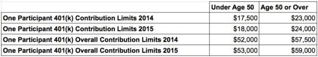 one participant 401k contribution limits
