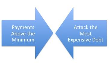 credit card interest payments above minimum