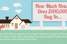 how much house does 100,000 dollars buy in your city