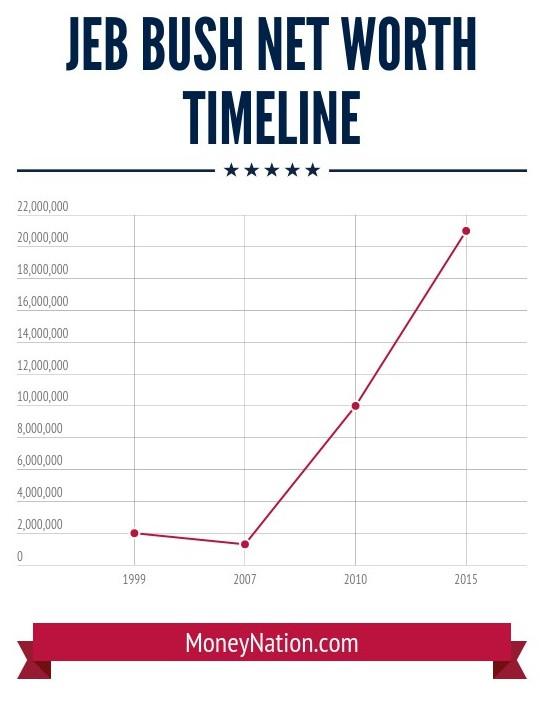 Jeb Bush net worth time