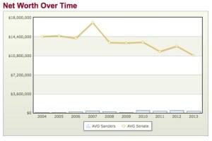 bernie sanders net worth over time