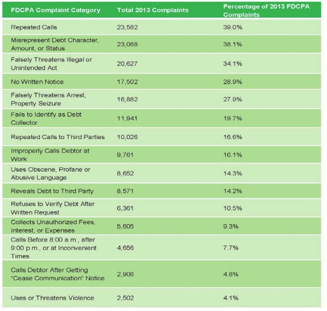 debt collector complaints by category cfpb