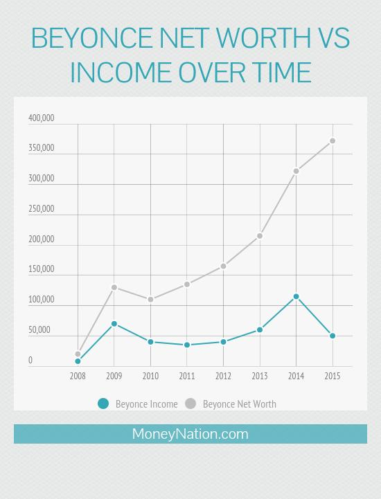 beyonce net worth vs income over time