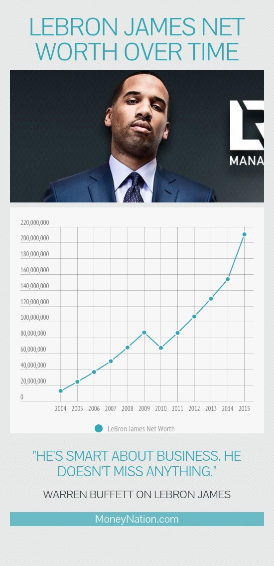 lebron james net worth over time