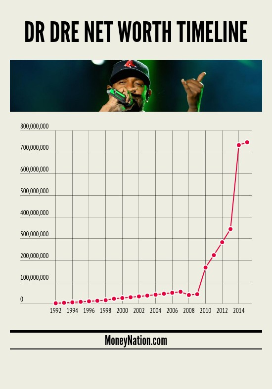 Dr Dre Net Worth Timeline