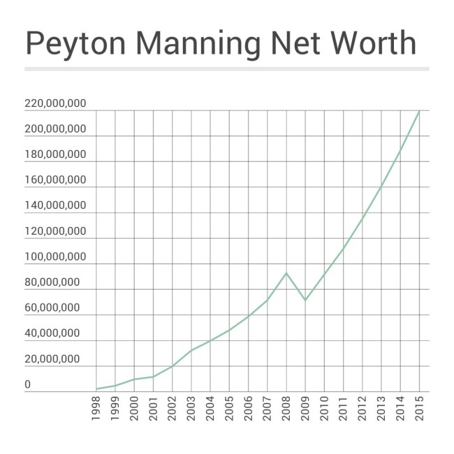 Peyton Manning Net Worth Timeline