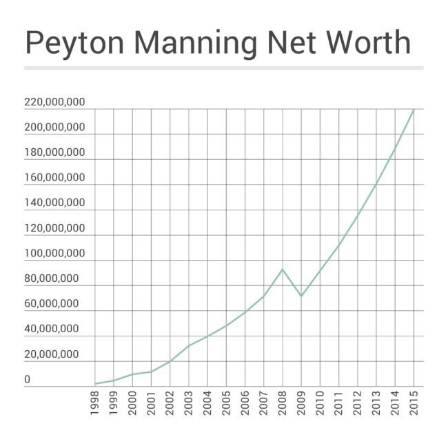 Peyton Manning Net Worth Timeline