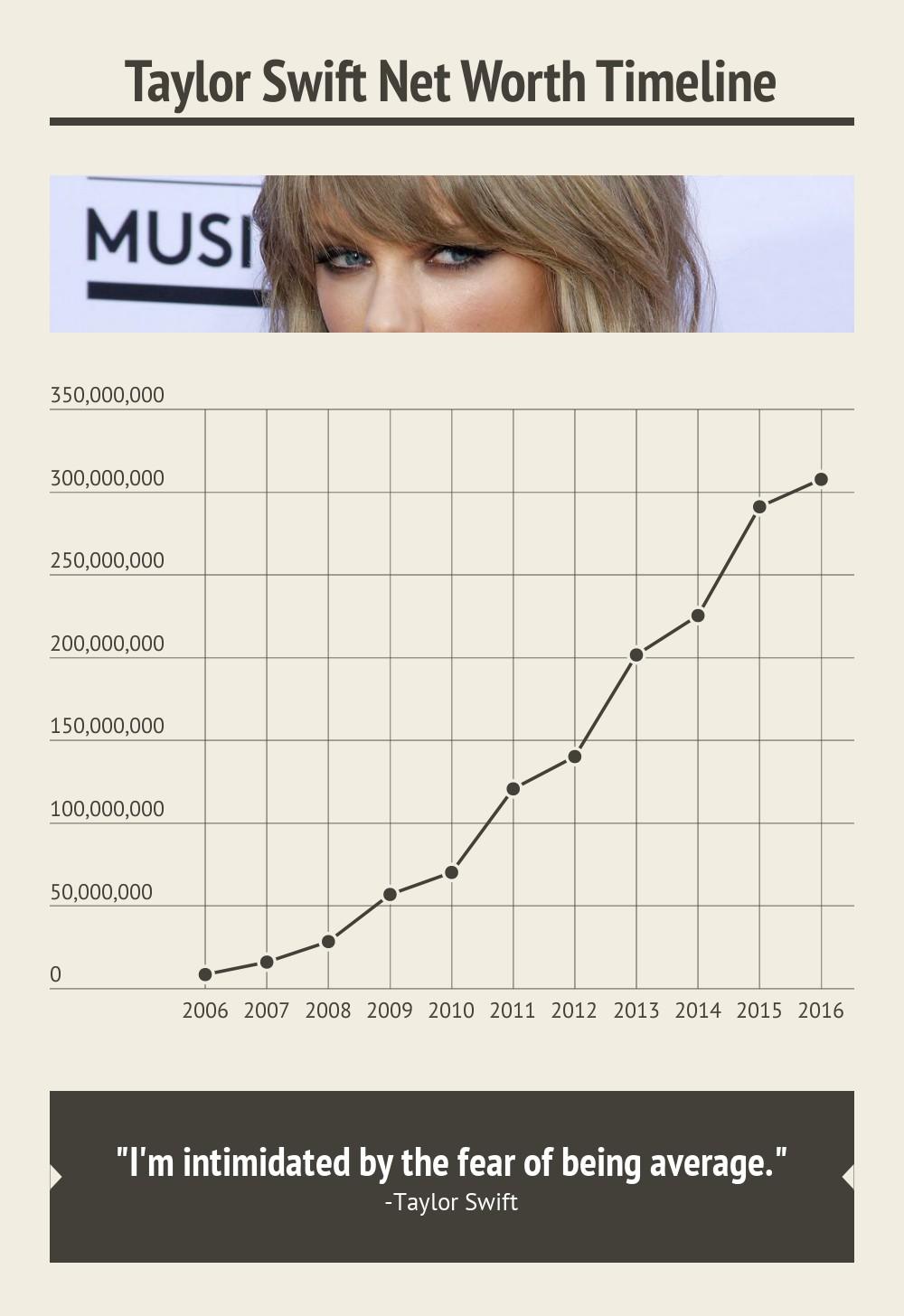 Taylor Swift Net Worth Timeline
