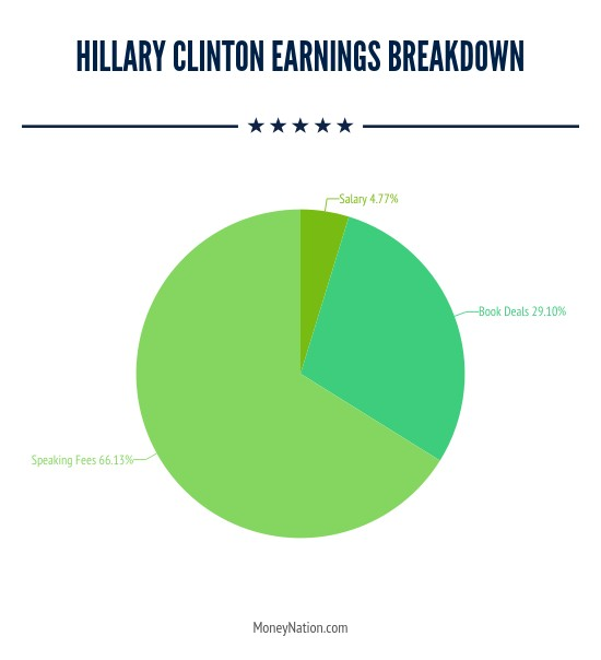 How much Hillary Clinton earns in a year by category