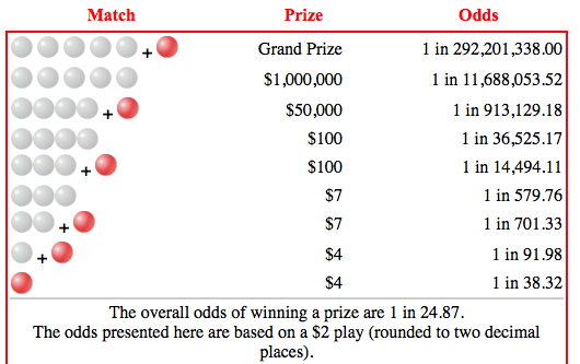 How to Win Powerball Odds