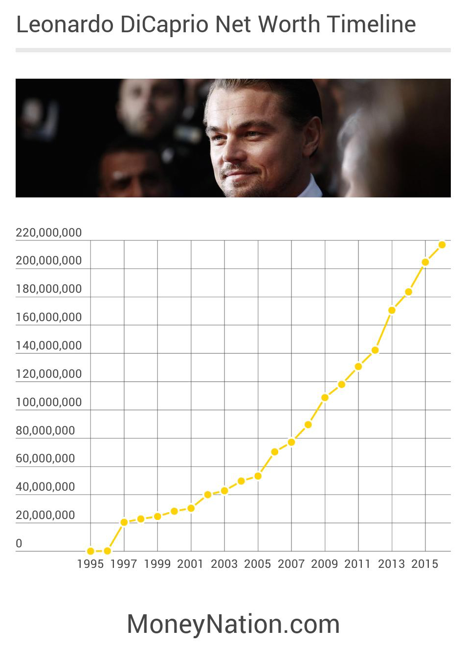 Leonardo DiCaprio Net Worth Through Time