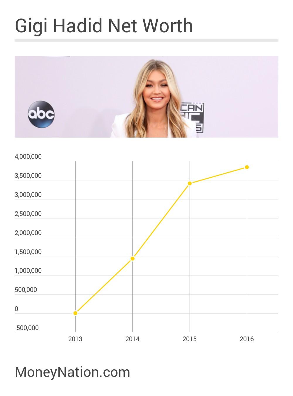 Gigi Hadid Net Worth Timeline