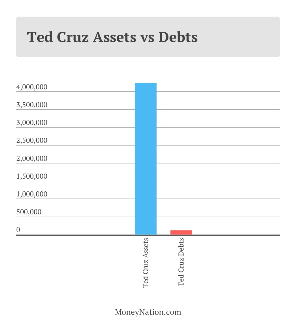 Ted Cruz Net Worth Assets vs Debts