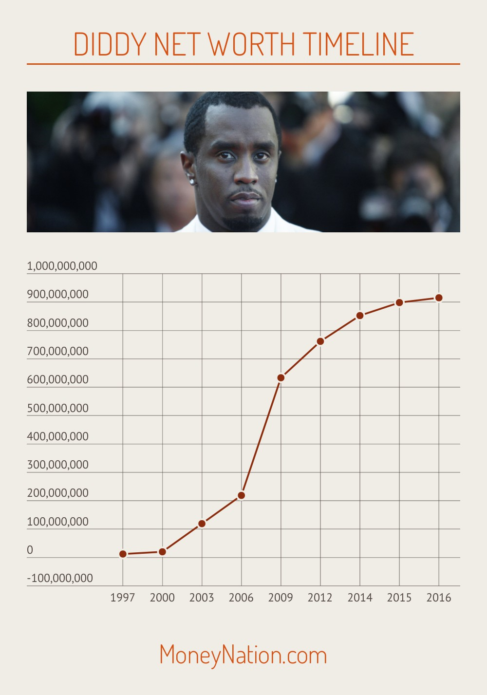 Diddy Net Worth Timeline