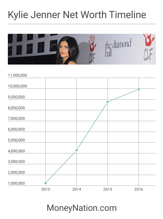 Kylie Jenner Net Worth Timeline