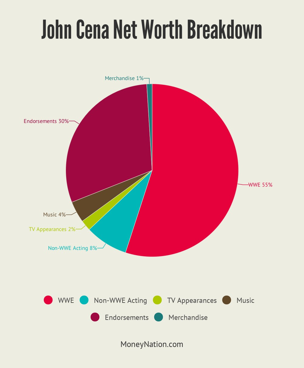 John Cena Net Worth Breakdown