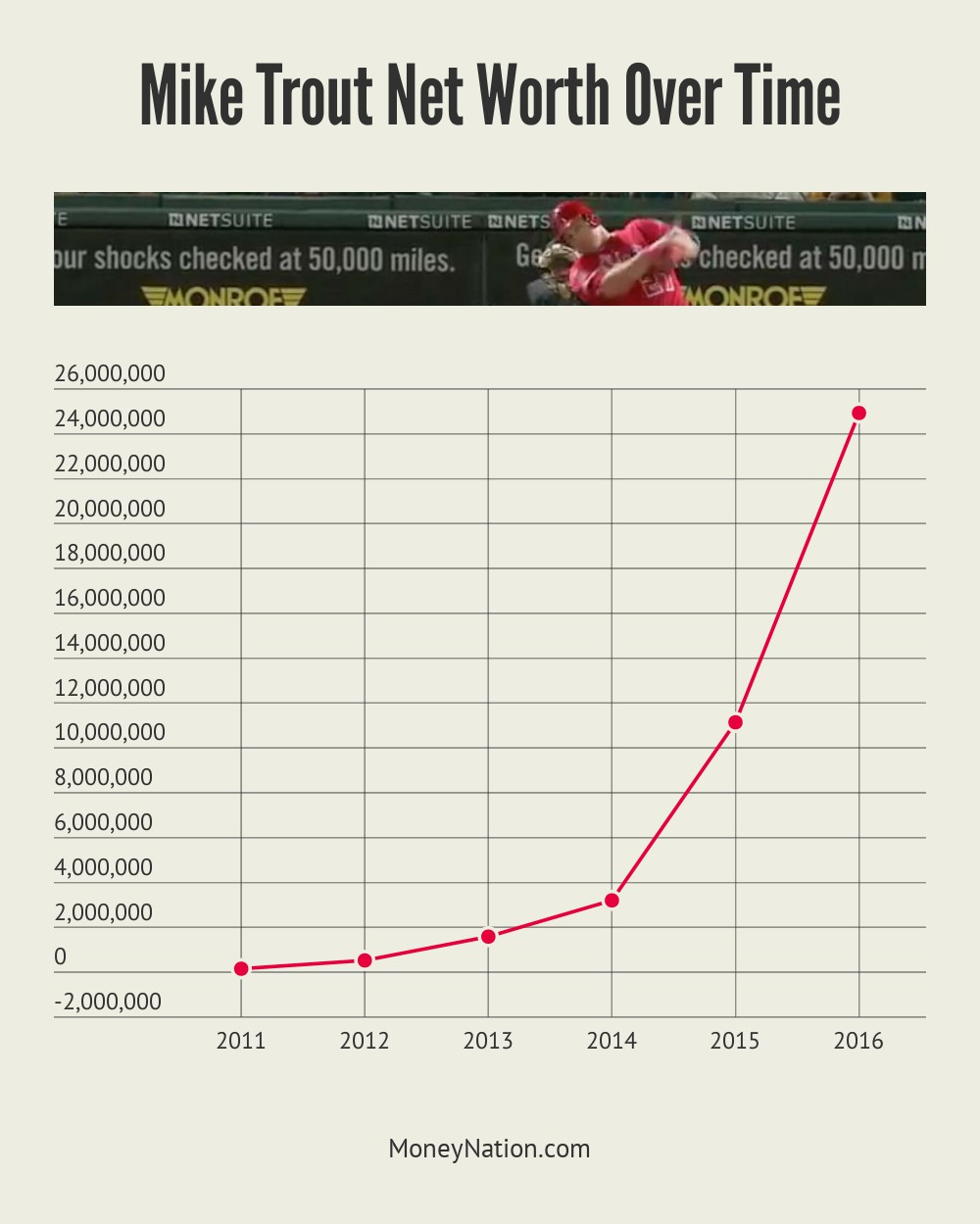 Mike Trout Net Worth Over Time