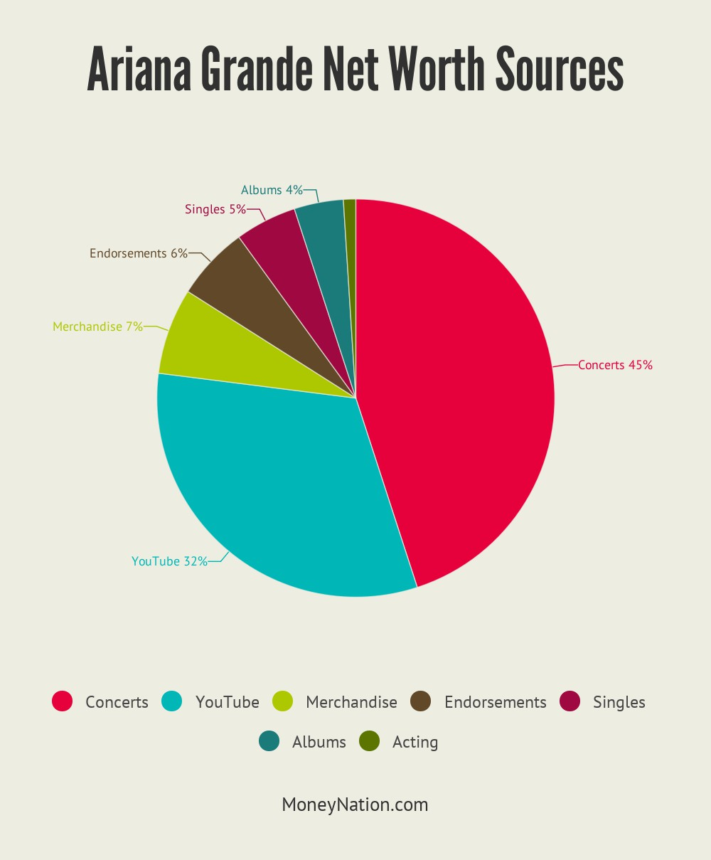 Ariana Grande Net Worth Sources