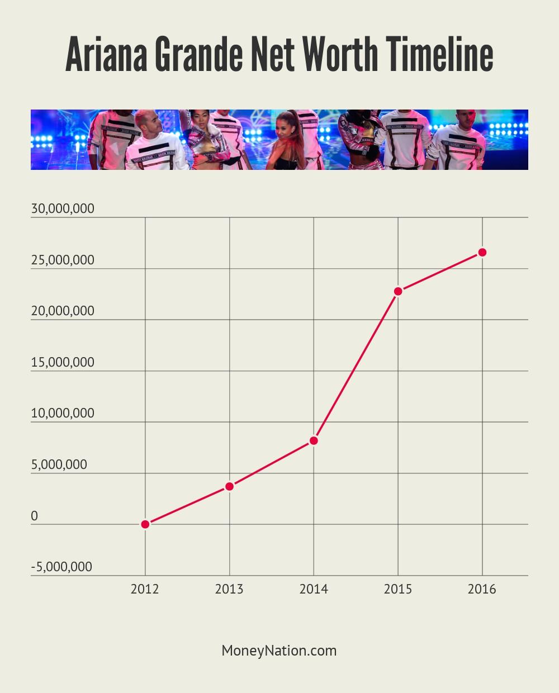 Ariana Grande Net Worth Timeline