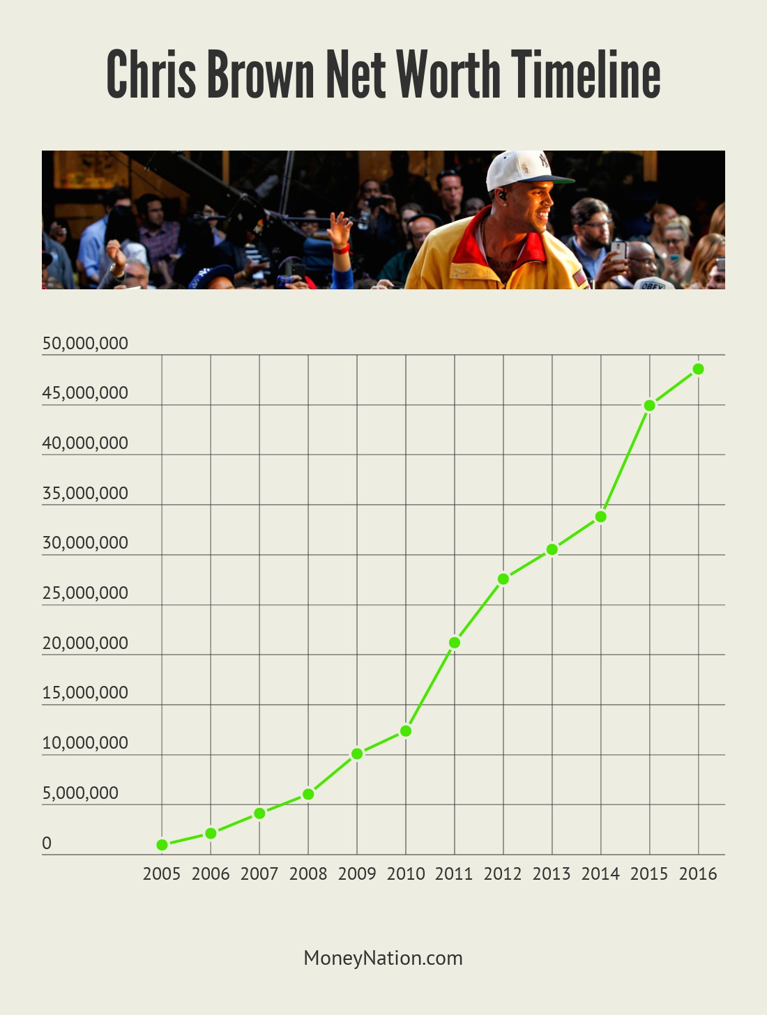 Chris Brown Net Worth Timeline