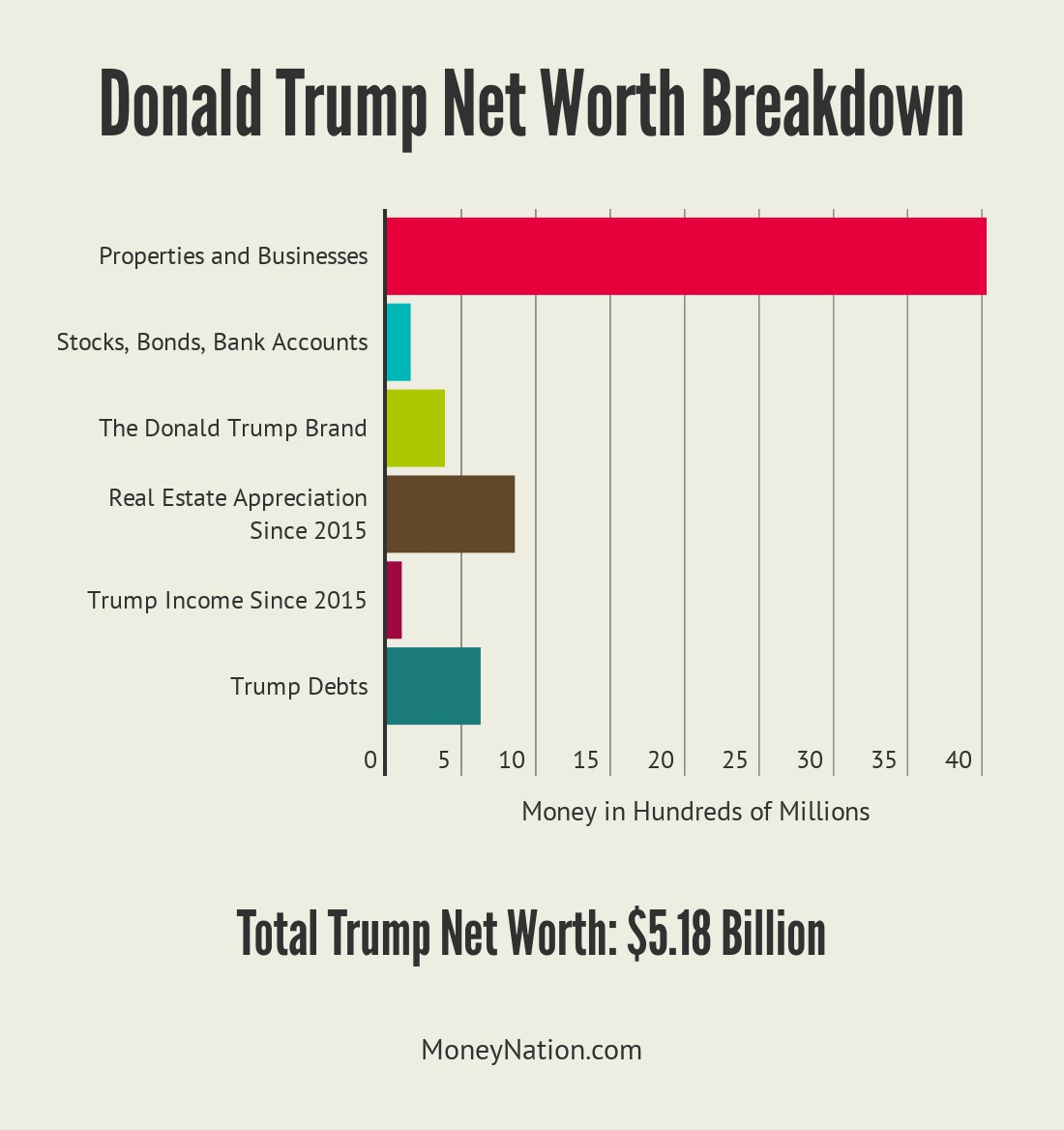 Donald Trump Net Worth Breakdown