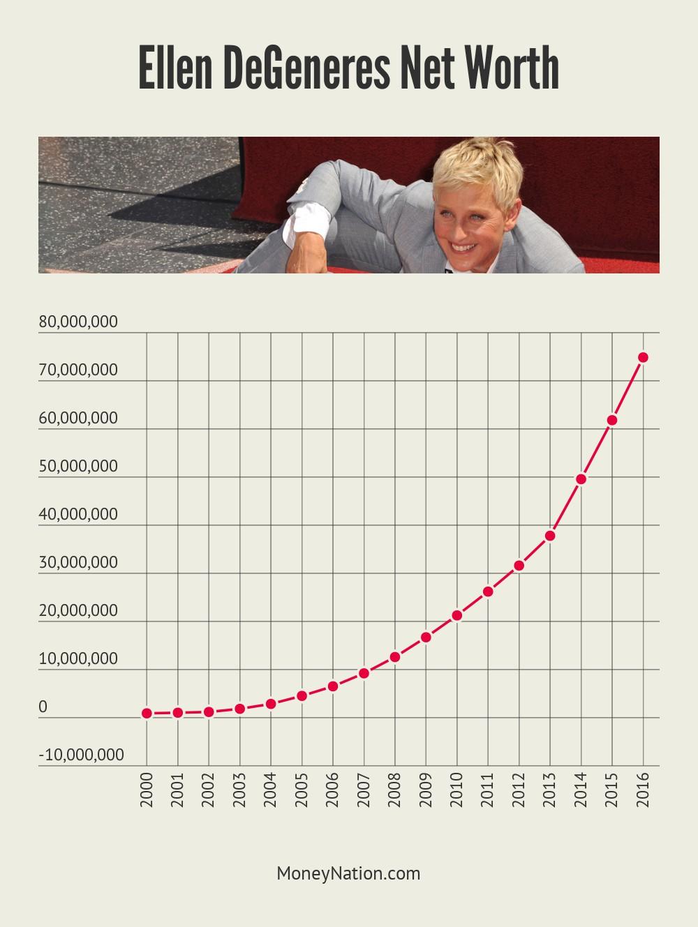 Ellen DeGeneres Net Worth Time