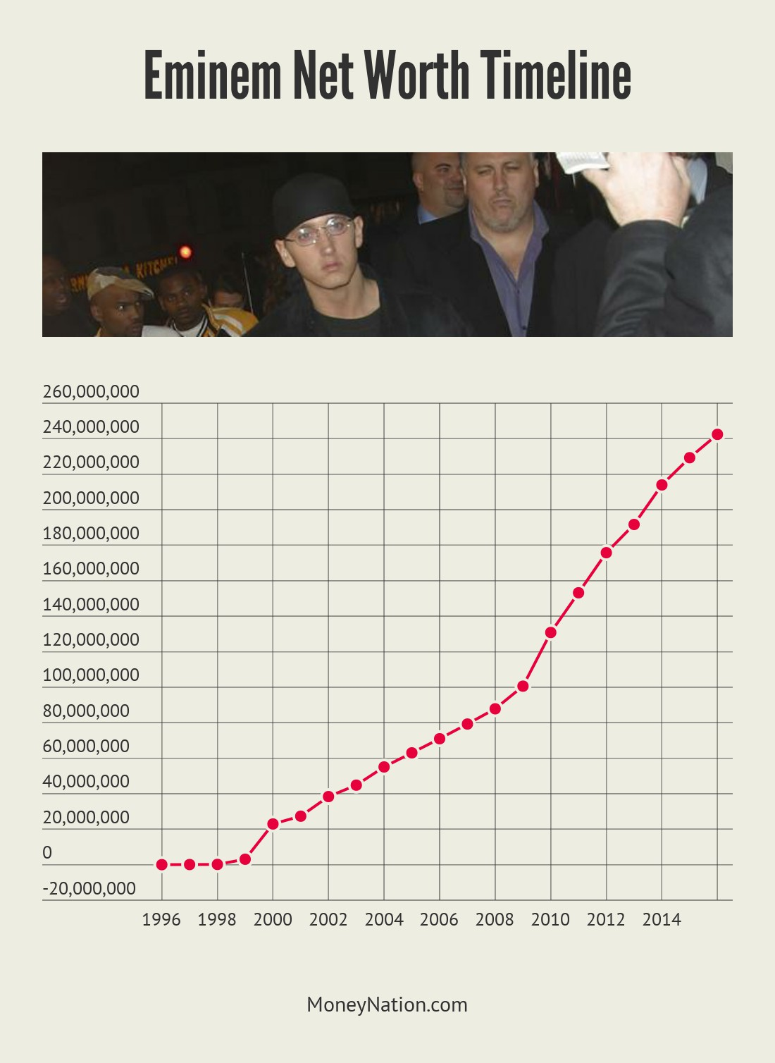 Eminem net worth timeline