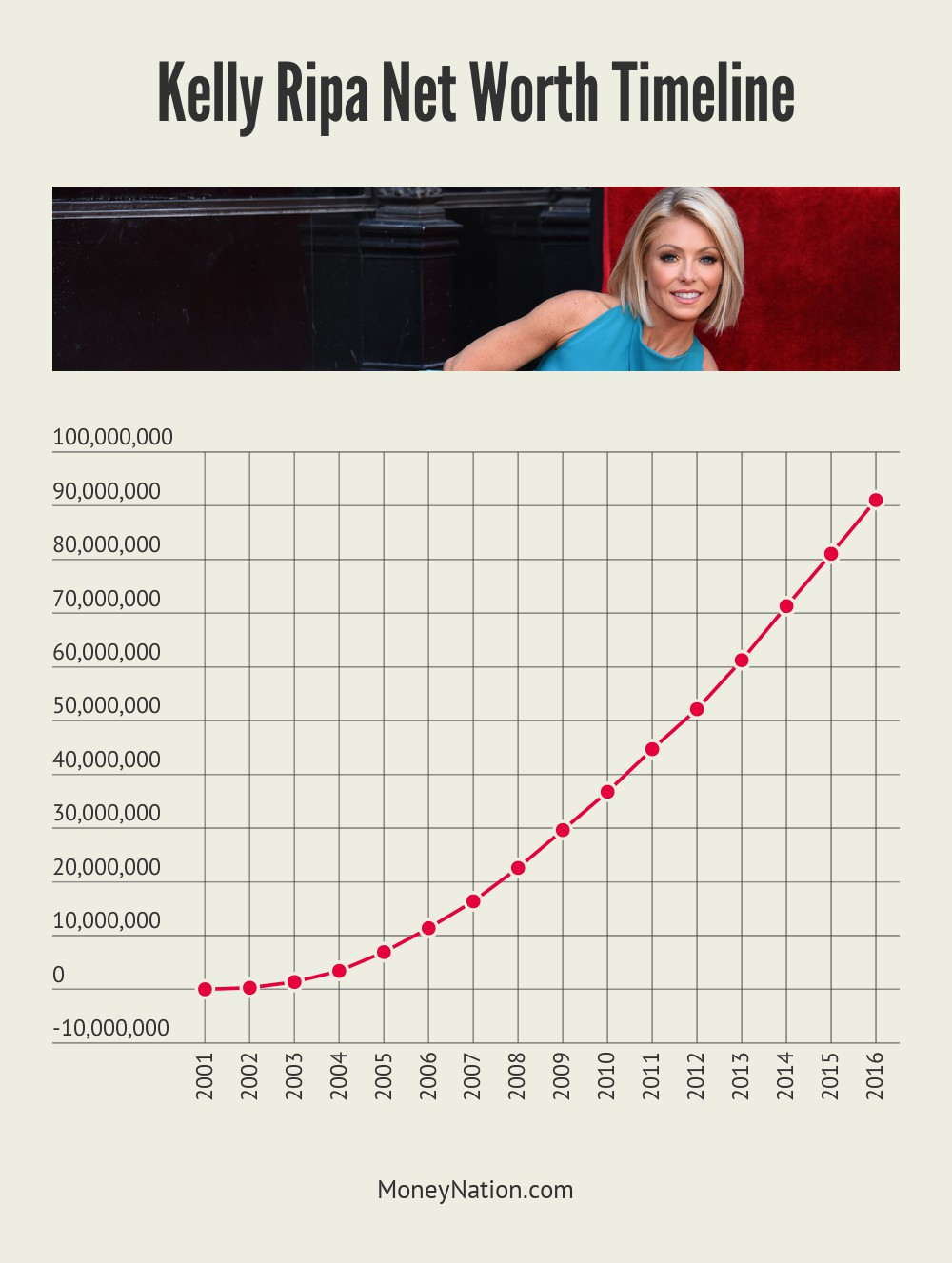 Kelly Ripa Net Worth Timeline