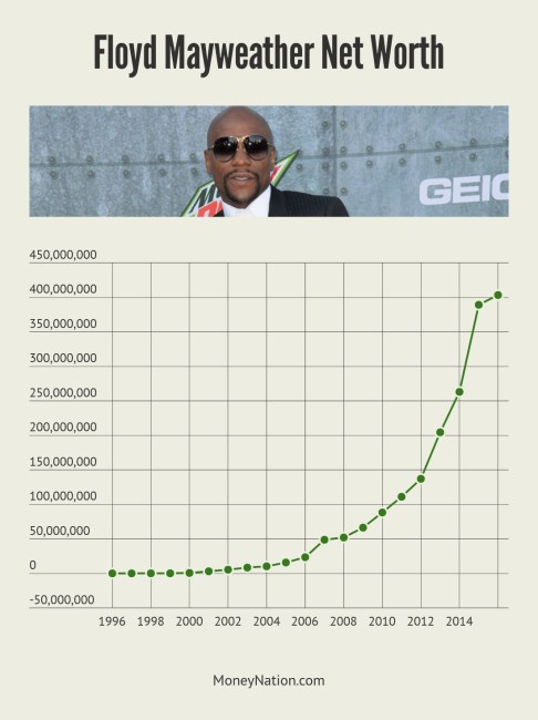 Floyd Mayweather Net Worth Timeline