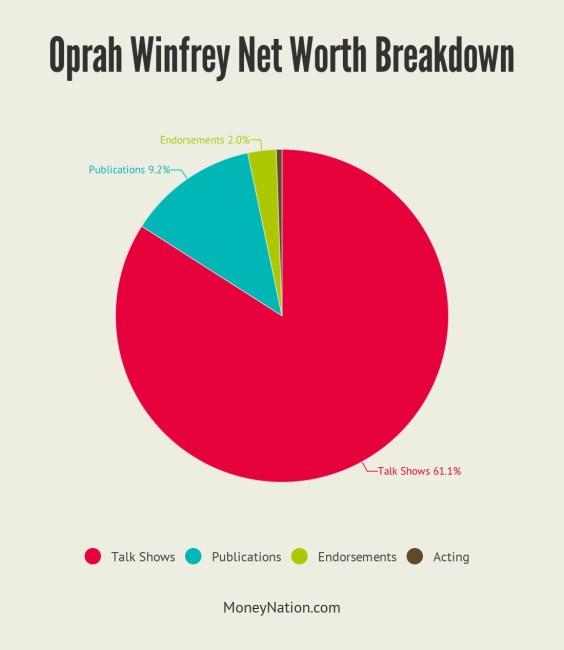 Oprah Winfrey Net Worth Breakdown
