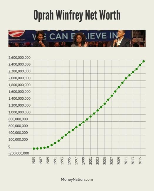 Oprah Winfrey Net Worth Timeline