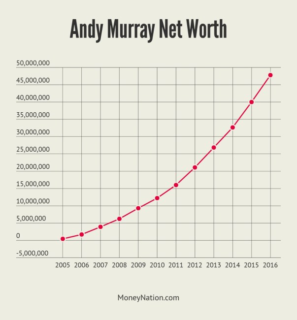 Andy Murray Net Worth Timeline