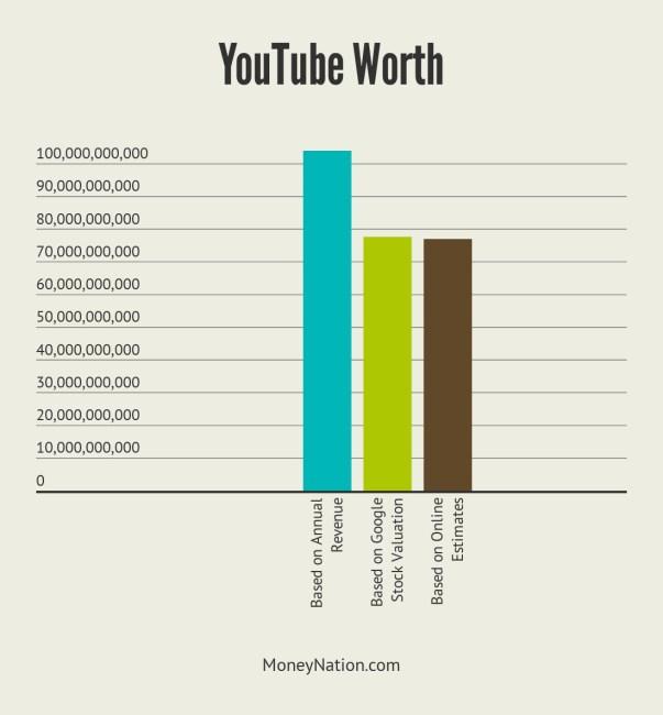 YouTube Worth