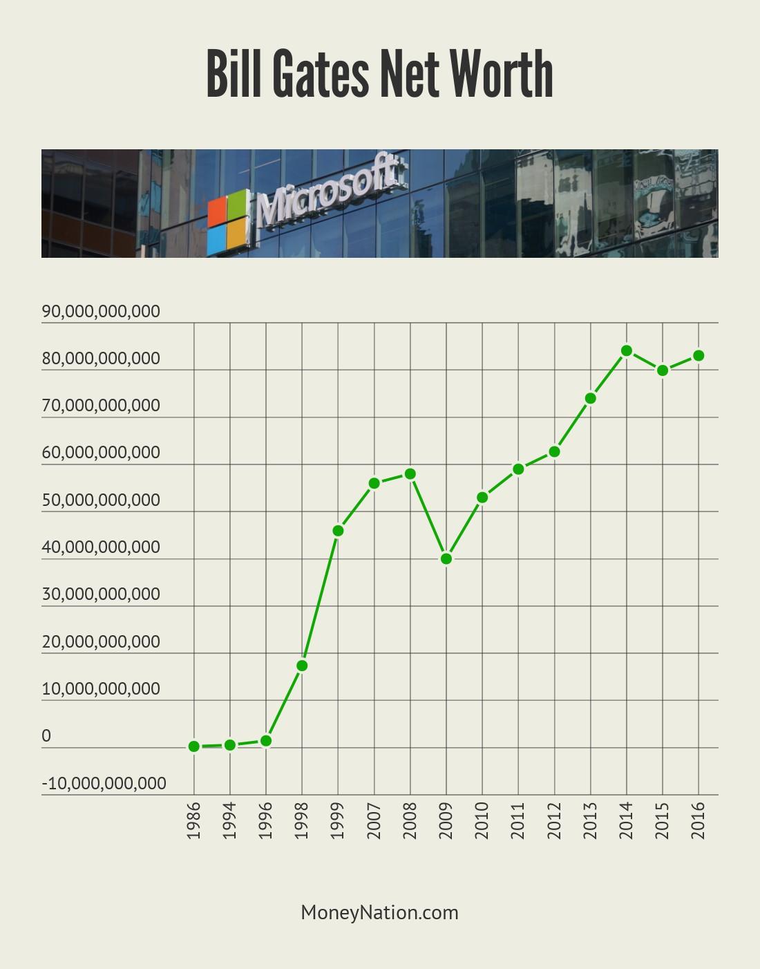 Bill Gates Net Worth Timeline