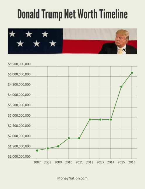 Donald Trump's net worth schedule