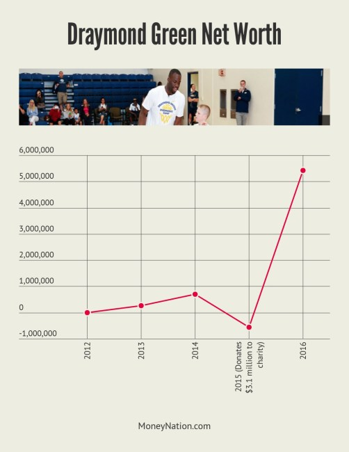 Draymond Green Net Worth Timeline